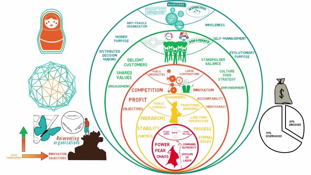 Reinventing Organizations_1