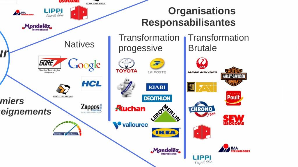 Organisations Responsabilisantes