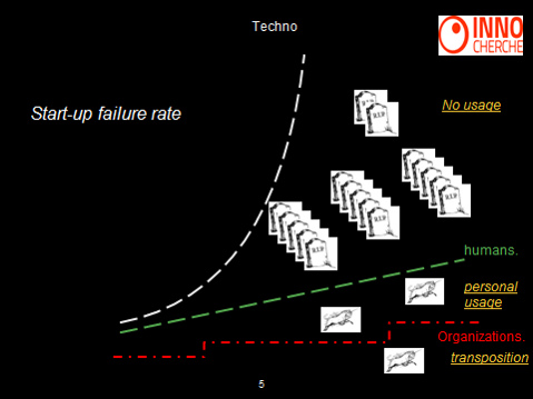 start-up failure rate